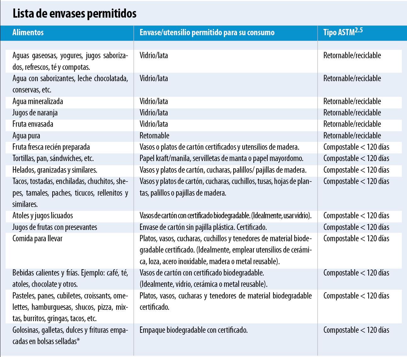 1. LISTA DE EMBASES PERMITIDOS
